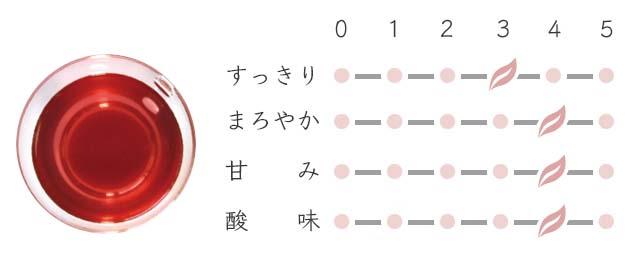 shinshu-apple-strawberry_taste